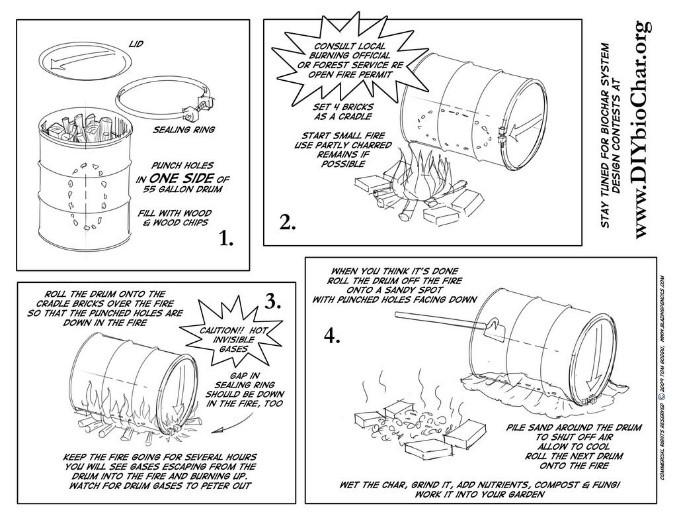 Diagram-make your own biochar
