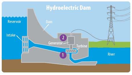 A dam power plant